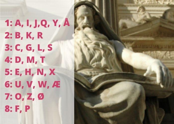 Bogstaver navne betydning